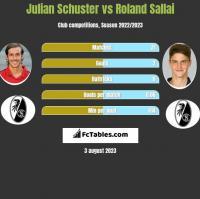 Julian Schuster vs Roland Sallai h2h player stats