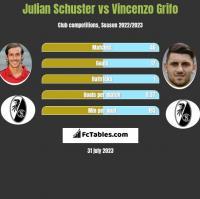 Julian Schuster vs Vincenzo Grifo h2h player stats