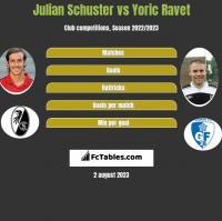 Julian Schuster vs Yoric Ravet h2h player stats