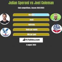 Julian Speroni vs Joel Coleman h2h player stats