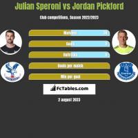 Julian Speroni vs Jordan Pickford h2h player stats