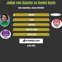 Julian von Haacke vs Daniel Racic h2h player stats