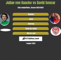 Julian von Haacke vs David Sencar h2h player stats