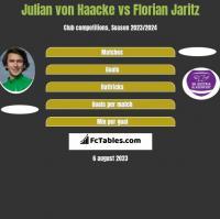 Julian von Haacke vs Florian Jaritz h2h player stats