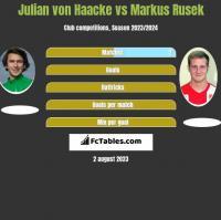 Julian von Haacke vs Markus Rusek h2h player stats
