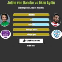 Julian von Haacke vs Okan Aydin h2h player stats
