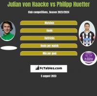 Julian von Haacke vs Philipp Huetter h2h player stats