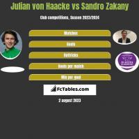 Julian von Haacke vs Sandro Zakany h2h player stats