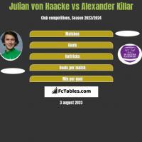 Julian von Haacke vs Alexander Killar h2h player stats