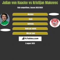 Julian von Haacke vs Kristijan Makovec h2h player stats