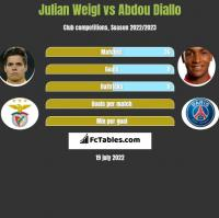 Julian Weigl vs Abdou Diallo h2h player stats
