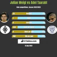 Julian Weigl vs Adel Taarabt h2h player stats
