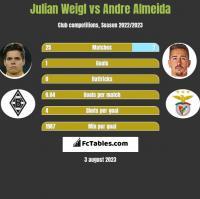 Julian Weigl vs Andre Almeida h2h player stats