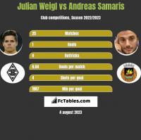 Julian Weigl vs Andreas Samaris h2h player stats