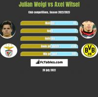 Julian Weigl vs Axel Witsel h2h player stats