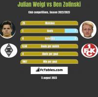 Julian Weigl vs Ben Zolinski h2h player stats