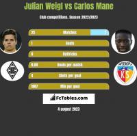 Julian Weigl vs Carlos Mane h2h player stats