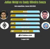 Julian Weigl vs Cauly Oliveira Souza h2h player stats