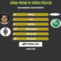 Julian Weigl vs Chima Okoroji h2h player stats