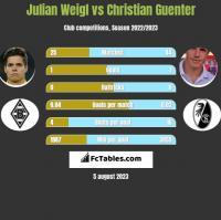 Julian Weigl vs Christian Guenter h2h player stats