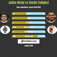 Julian Weigl vs Daniel Caligiuri h2h player stats