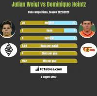 Julian Weigl vs Dominique Heintz h2h player stats