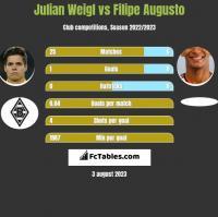 Julian Weigl vs Filipe Augusto h2h player stats