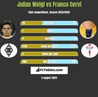 Julian Weigl vs Franco Cervi h2h player stats