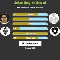 Julian Weigl vs Gabriel h2h player stats