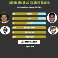 Julian Weigl vs Ibrahim Traore h2h player stats