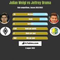 Julian Weigl vs Jeffrey Bruma h2h player stats