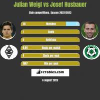 Julian Weigl vs Josef Husbauer h2h player stats