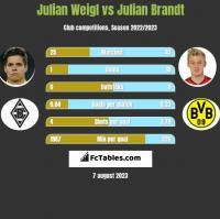 Julian Weigl vs Julian Brandt h2h player stats