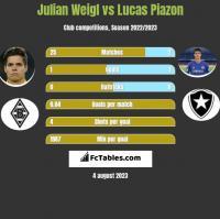Julian Weigl vs Lucas Piazon h2h player stats