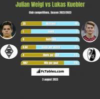 Julian Weigl vs Lukas Kuebler h2h player stats