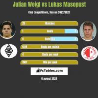 Julian Weigl vs Lukas Masopust h2h player stats
