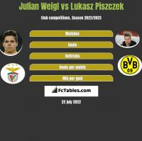 Julian Weigl vs Lukasz Piszczek h2h player stats