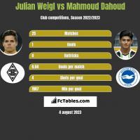 Julian Weigl vs Mahmoud Dahoud h2h player stats