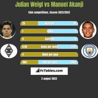 Julian Weigl vs Manuel Akanji h2h player stats