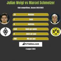 Julian Weigl vs Marcel Schmelzer h2h player stats