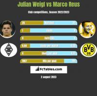 Julian Weigl vs Marco Reus h2h player stats