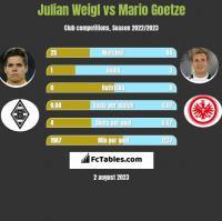 Julian Weigl vs Mario Goetze h2h player stats