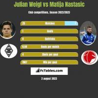 Julian Weigl vs Matija Nastasic h2h player stats