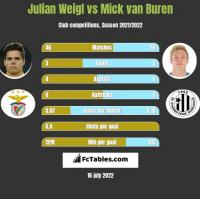 Julian Weigl vs Mick van Buren h2h player stats