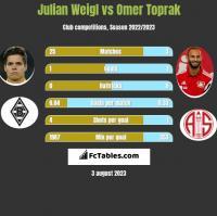 Julian Weigl vs Omer Toprak h2h player stats