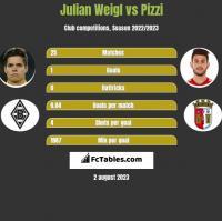 Julian Weigl vs Pizzi h2h player stats