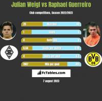 Julian Weigl vs Raphael Guerreiro h2h player stats