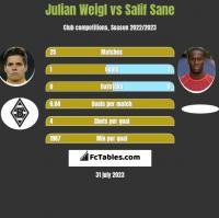 Julian Weigl vs Salif Sane h2h player stats