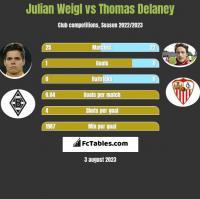 Julian Weigl vs Thomas Delaney h2h player stats