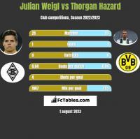 Julian Weigl vs Thorgan Hazard h2h player stats